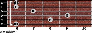 A# add(m2) for guitar on frets 6, 8, 9, 7, 6, 6