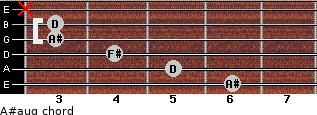 A#aug for guitar on frets 6, 5, 4, 3, 3, x