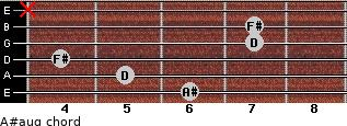 A#aug for guitar on frets 6, 5, 4, 7, 7, x