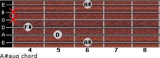 A#aug for guitar on frets 6, 5, 4, x, x, 6