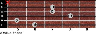 A#aug for guitar on frets 6, 5, 8, 7, 7, x