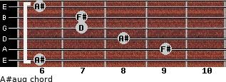 A#aug for guitar on frets 6, 9, 8, 7, 7, 6
