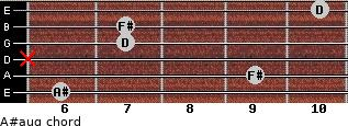 A#aug for guitar on frets 6, 9, x, 7, 7, 10