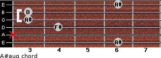 A#aug for guitar on frets 6, x, 4, 3, 3, 6