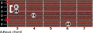 A#aug for guitar on frets 6, x, 4, 3, 3, x