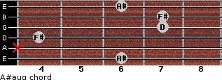 A#aug for guitar on frets 6, x, 4, 7, 7, 6