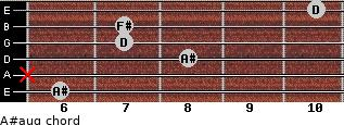 A#aug for guitar on frets 6, x, 8, 7, 7, 10