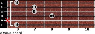 A#aug for guitar on frets 6, x, 8, 7, 7, 6