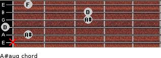 A#aug for guitar on frets x, 1, 0, 3, 3, 1