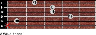 A#aug for guitar on frets x, 1, 4, 3, 3, 2