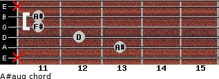 A#aug for guitar on frets x, 13, 12, 11, 11, x