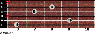A#aug6 for guitar on frets 6, 9, x, 7, 8, x