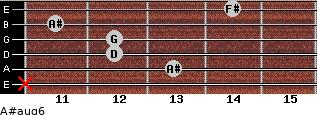 A#aug6 for guitar on frets x, 13, 12, 12, 11, 14