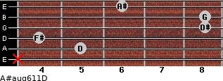 A#aug6/11/D for guitar on frets x, 5, 4, 8, 8, 6