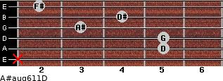 A#aug6/11/D for guitar on frets x, 5, 5, 3, 4, 2