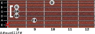 A#aug6/11/F# for guitar on frets x, 9, 8, 8, 8, 10