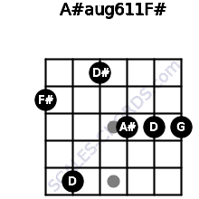 A#aug6/11/F# for guitar on frets 2, 5, 1, 3, 3, 3