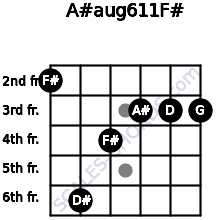 A#aug6/11/F# for guitar on frets 2, 6, 4, 3, 3, 3