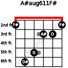 A#aug6/11/F# for guitar on frets 2, 6, 5, 3, 3, 2