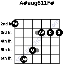 A#aug6/11/F# for guitar on frets 2, 6, 5, 3, 3, 3