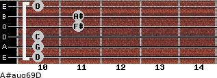 A#aug6/9/D for guitar on frets 10, 10, 10, 11, 11, 10