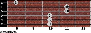 A#aug6/9/D for guitar on frets 10, 10, 10, 11, 11, 8
