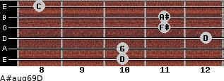 A#aug6/9/D for guitar on frets 10, 10, 12, 11, 11, 8