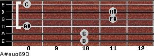 A#aug6/9/D for guitar on frets 10, 10, 8, 11, 11, 8
