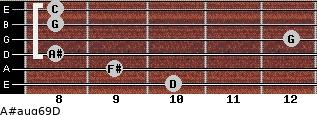 A#aug6/9/D for guitar on frets 10, 9, 8, 12, 8, 8