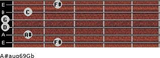 A#aug6/9/Gb for guitar on frets 2, 1, 0, 0, 1, 2