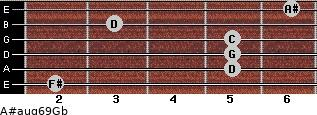 A#aug6/9/Gb for guitar on frets 2, 5, 5, 5, 3, 6