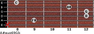 A#aug6/9/Gb for guitar on frets x, 9, 12, 12, 11, 8