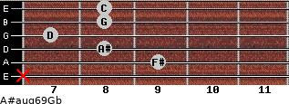 A#aug6/9/Gb for guitar on frets x, 9, 8, 7, 8, 8