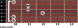 A#aug6/D for guitar on frets 10, 10, 12, 11, 11, 10