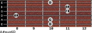 A#aug6/D for guitar on frets 10, 10, 8, 11, 11, 10