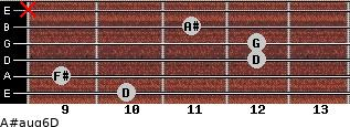 A#aug6/D for guitar on frets 10, 9, 12, 12, 11, x