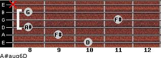 A#aug6/D for guitar on frets 10, 9, 8, 11, 8, x