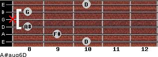 A#aug6/D for guitar on frets 10, 9, 8, x, 8, 10