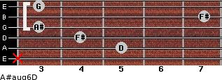 A#aug6/D for guitar on frets x, 5, 4, 3, 7, 3
