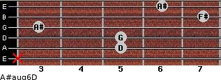 A#aug6/D for guitar on frets x, 5, 5, 3, 7, 6