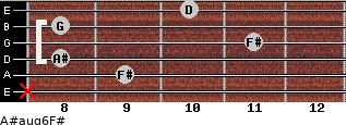 A#aug6/F# for guitar on frets x, 9, 8, 11, 8, 10