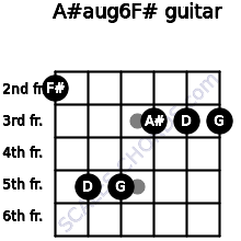 A#aug6/F# for guitar on frets 2, 5, 5, 3, 3, 3