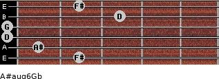 A#aug6/Gb for guitar on frets 2, 1, 0, 0, 3, 2