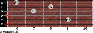 A#aug6/Gb for guitar on frets x, 9, x, 7, 8, 6