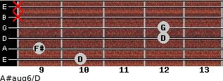 A#aug6/D for guitar on frets 10, 9, 12, 12, x, x