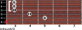 A#aug6/D for guitar on frets x, 5, 4, 3, 3, 3