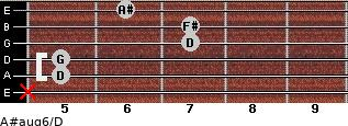 A#aug6/D for guitar on frets x, 5, 5, 7, 7, 6