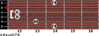 A#aug6/F# for guitar on frets 14, 13, 12, 12, x, 14