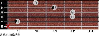 A#aug6/F# for guitar on frets x, 9, 12, 12, 11, 10