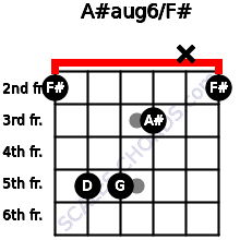 A#aug6/F# for guitar on frets 2, 5, 5, 3, x, 2